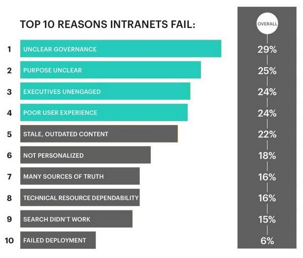 Simpplr Research results from intranet practitioners survey