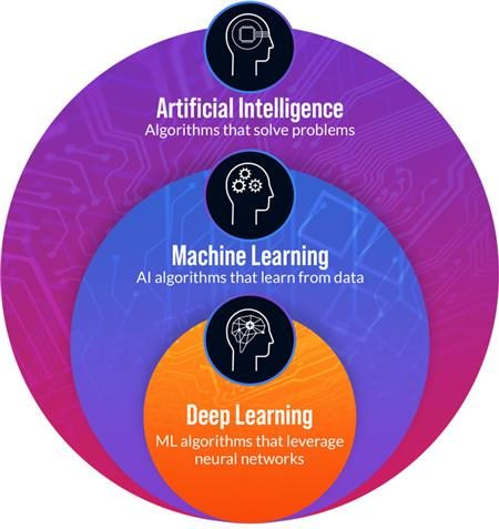 artificial intelligence machine learning deep learning