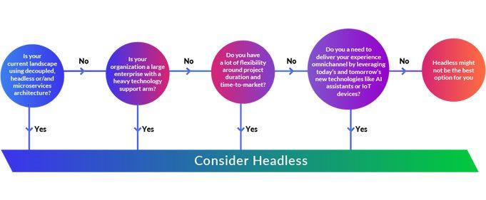 consider headless