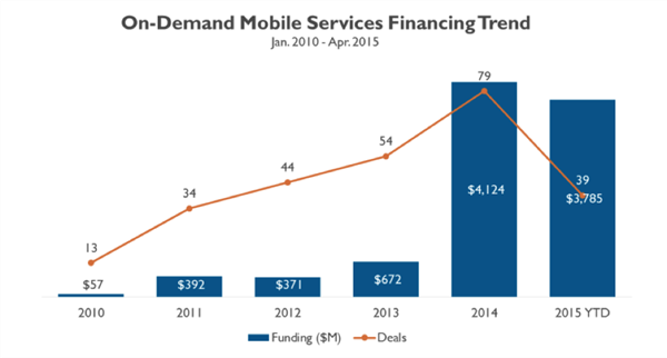 on demand mobile financing