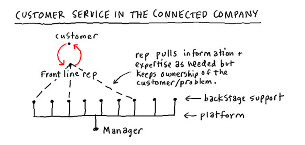 customer service in the connected company.png