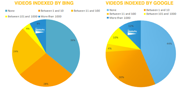 Google experienced a decrease in the number of websites indexing 10 videos or more
