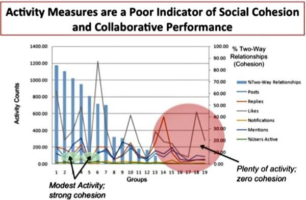activity measures are a poor indicator of social and collaboration performance