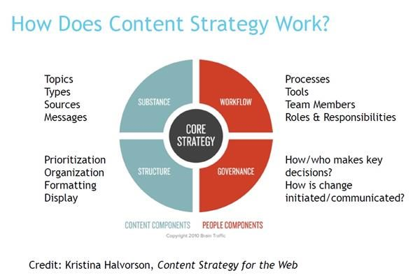 how content strategy works