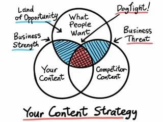 Hand drawn concept whiteboard drawing - your content strategy